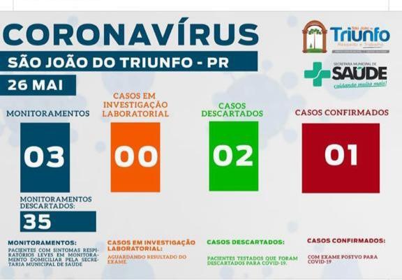 Confirmado o primeiro caso de COVID-19 em São João do Triunfo nesta terça-feira, 26