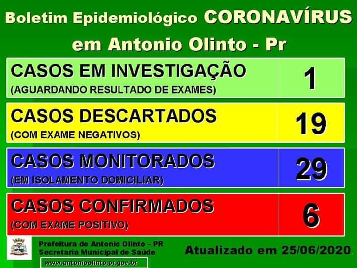 Seis casos confirmados para Covid-19 em Antônio Olinto