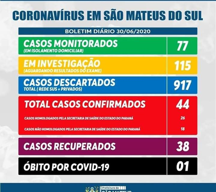 Boletim Covid-19 em São Mateus do Sul nesta terça-feira (30)