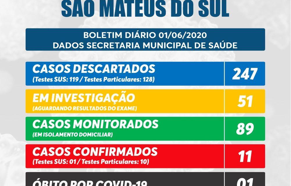 São Mateus do Sul tem 11 casos confirmados de Covid-19