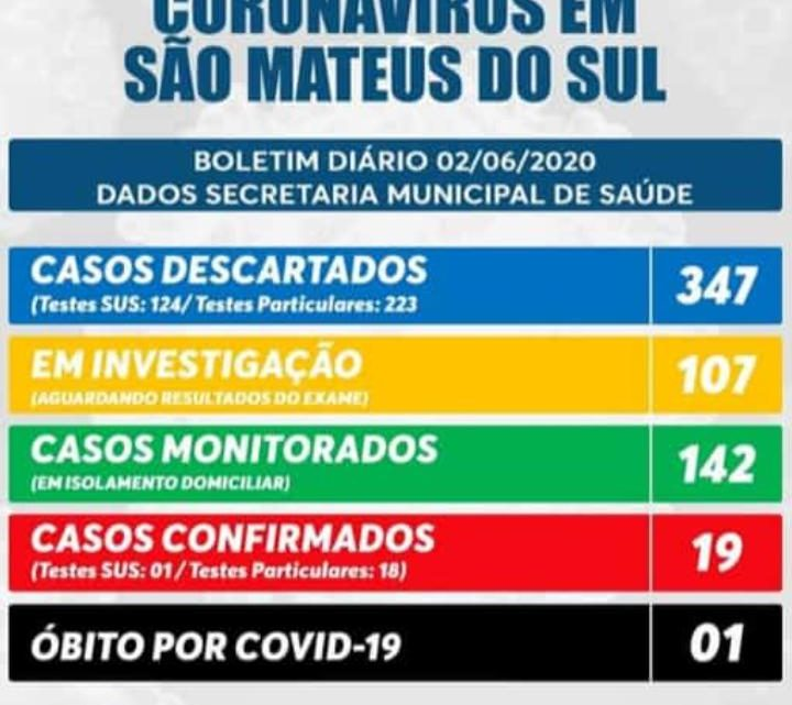 Sobe para 19 os casos confirmados de Covid-19 em São Mateus do Sul