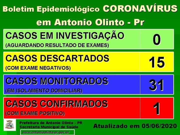 Antônio Olinto tem um caso confirmado de COVID-19