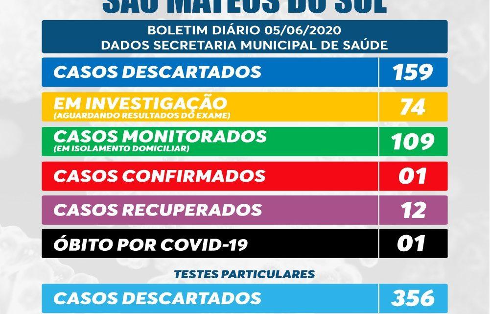 Boletim Covid-1Covid-19 São Mateus do Sul, agora são 32 os casos confirmados.
