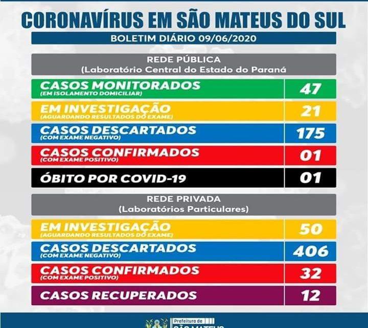 São Mateus do Sul possui 20 casos ativos de Covid-19 e 12 recuperados