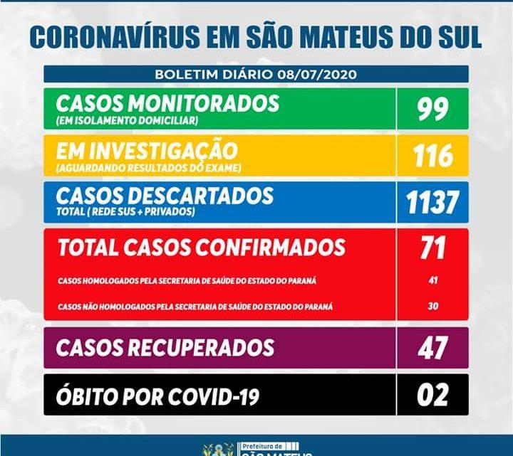São Mateus do Sul soma 71 casos positivos para Covid-19