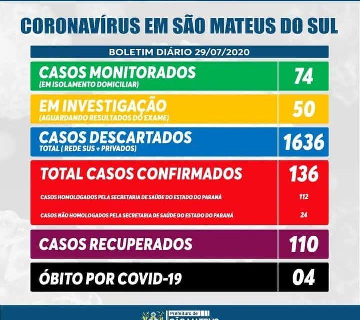 São Mateus do Sul contabiliza 136 infectados com Covid-19 e 110 já  recuperados