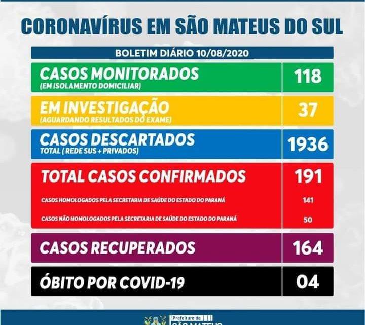São Mateus do Sul contabiliza 191 casos  confirmados da Covid-19 e 164  recuperados