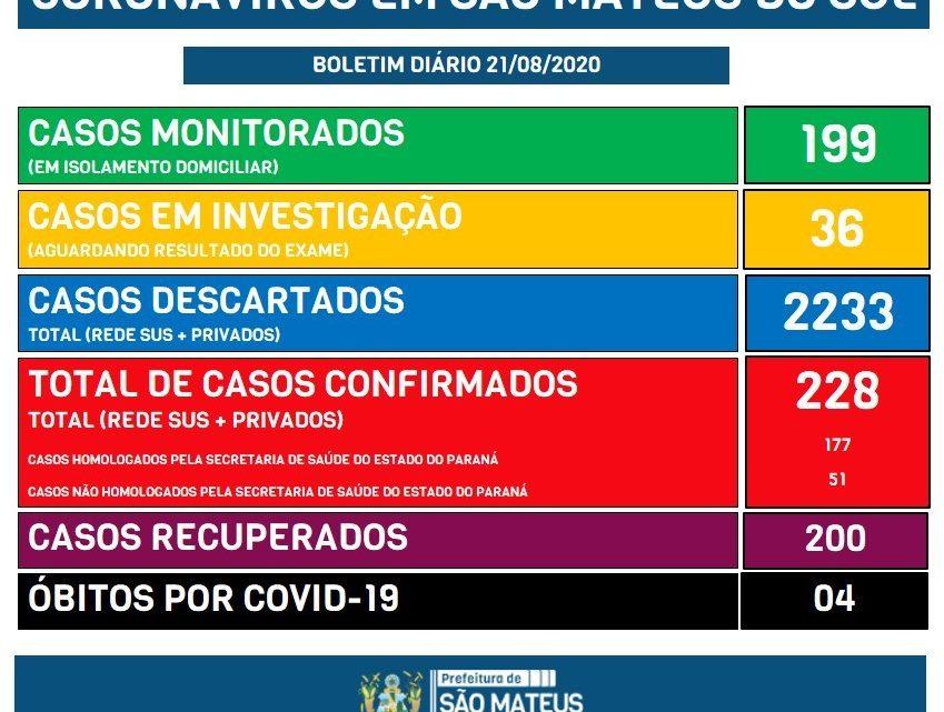 Sobe para 200 os casos recuperados da Covid-19 em São Mateus do Sul