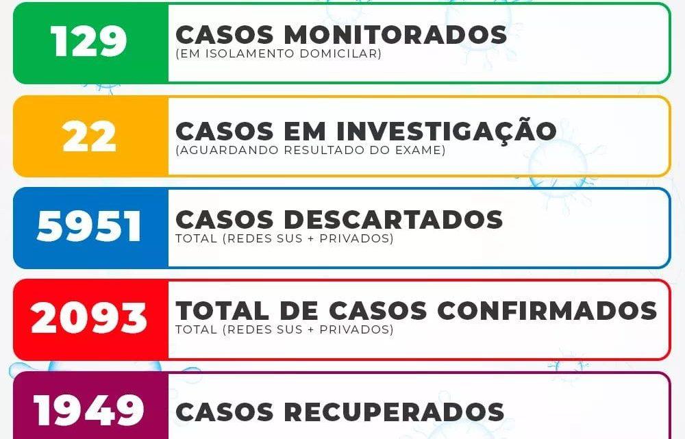 São Mateus do Sul está com 101 casos ativos de Covid-19