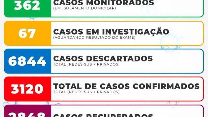 Informativo Coronavírus 09/06